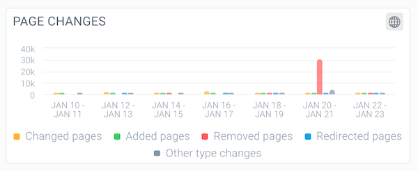 Screenshot from ContentKing's Page Changes visualisation