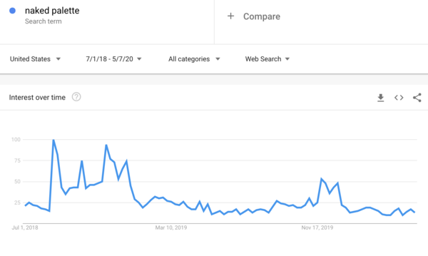 Screenshot of Google Trends for Naked Palette query
