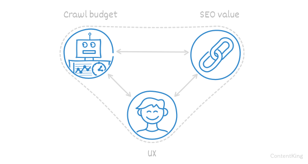 Illustration — Balance between UX, SEO, and crawl budget