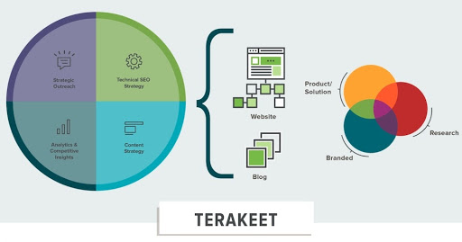 Terakeet's approach to Enterprise SEO