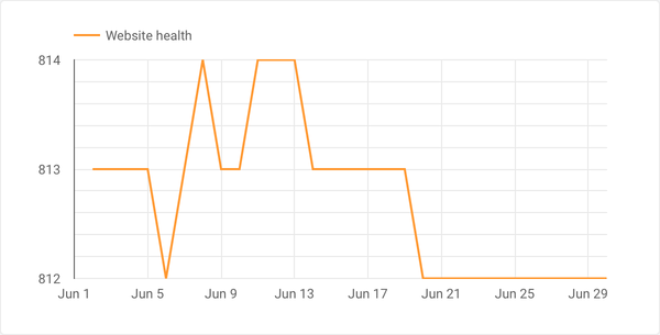 Screenshot of Website health in ContentKing report in Google Data Studio