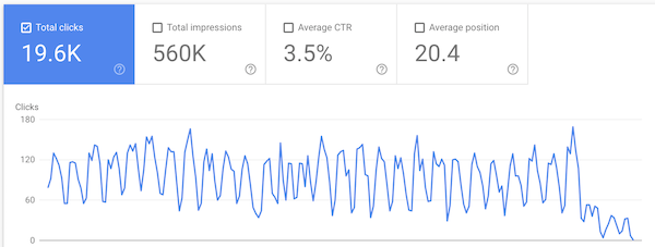 Screenshot of Google Search Console that shows performance that goes down