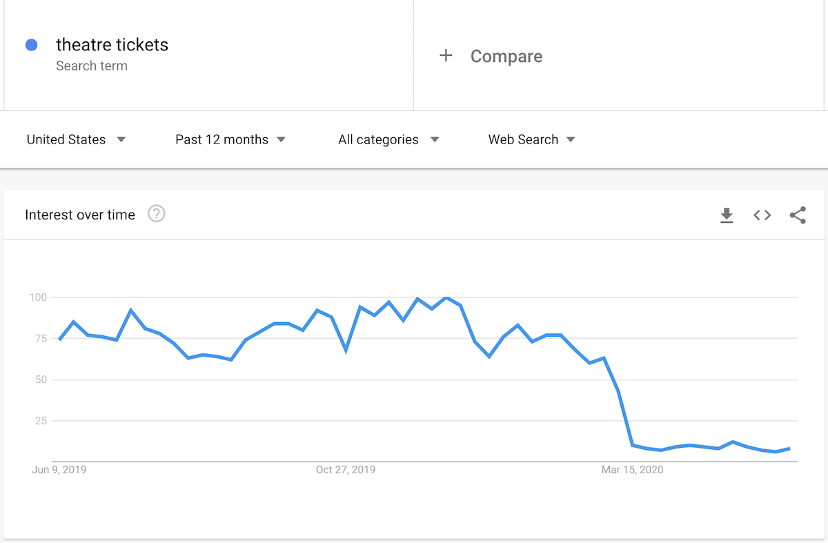 Google Trends chart for theatre tickets