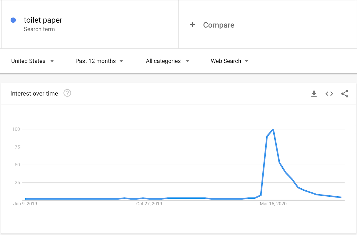 Google Trends chart for toilet paper