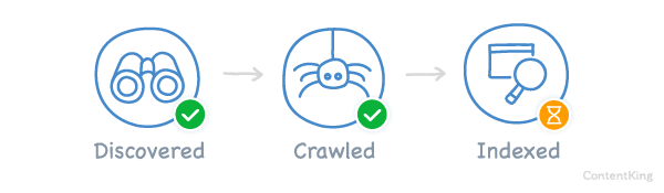 Crawled - currently not indexed visualized