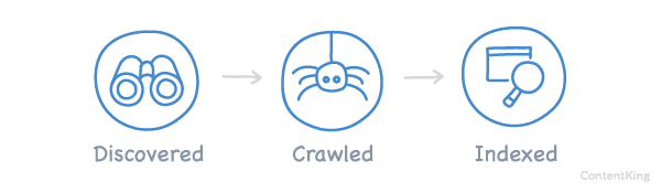 Discovered, Crawled and Indexed states
