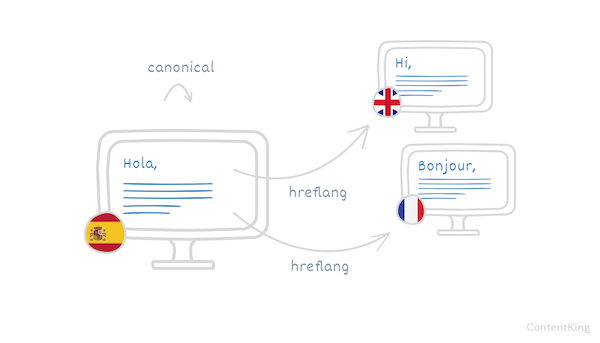 The hreflang attribute signals translated versions of a page