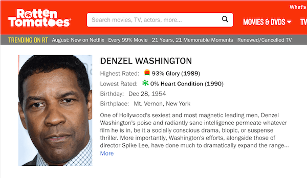 An image of Denzel Washington on Rotten Tomatoes with surrounding text