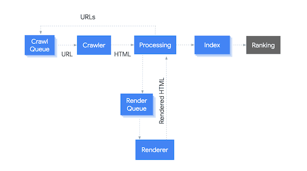 Google's crawling, indexing, rendering and ranking pipeline