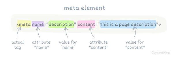 The anatomy of a meta tag