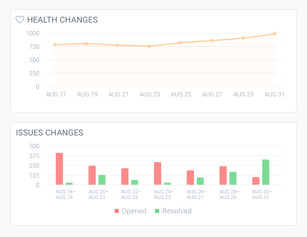 Health changes and Issues changes charts on dashboard in ContentKing showing how many issues were opened, closed, and how it affected the Website Health