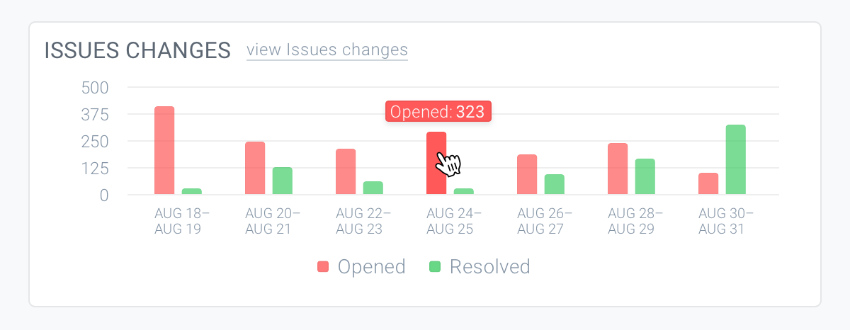 Issues changes chart on dashboard in ContentKing with a hover over one bar showing that each bar is clickable