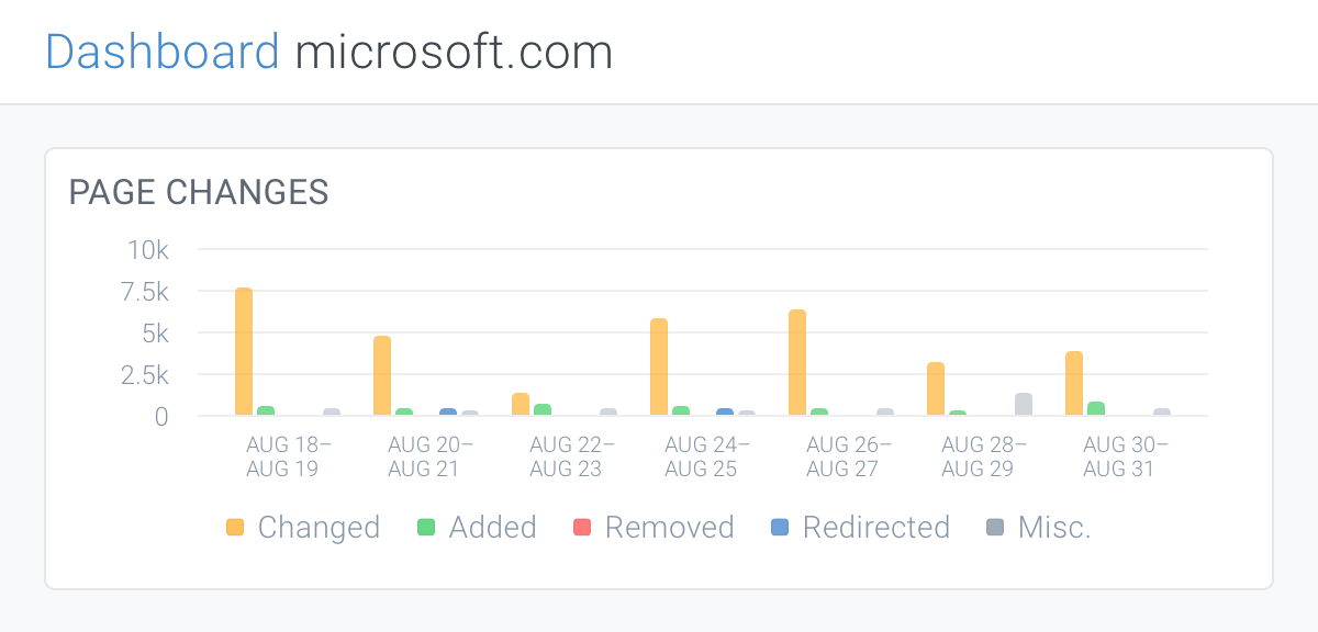 Page changes chart on dashboard in ContentKing showing how many pages were changed, added, removed, or redirected in the past 14 days