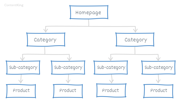Illustration of site architecture with (sub)categories