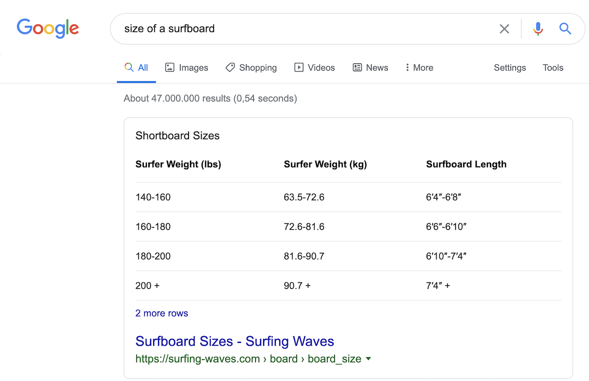 Example of a table featured snippet