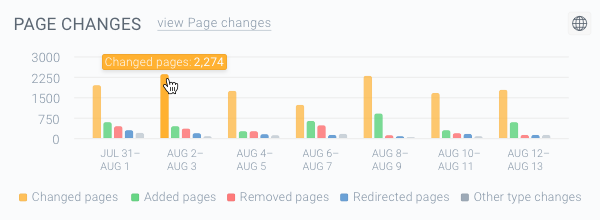 Screenshot of the orange-colored bars on the Page Changes chart representing the Changed pages