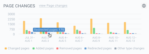 Screenshot of the blue-colored bars on the Page Changes chart representing the Redirected pages