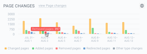 Screenshot of the red-colored bars on the Page Changes chart representing the Removed pages