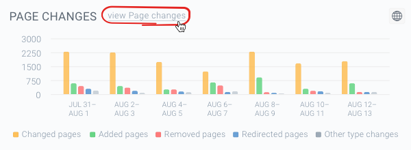 Screenshot of the Page Changes chart on the dashboard in ContentKing