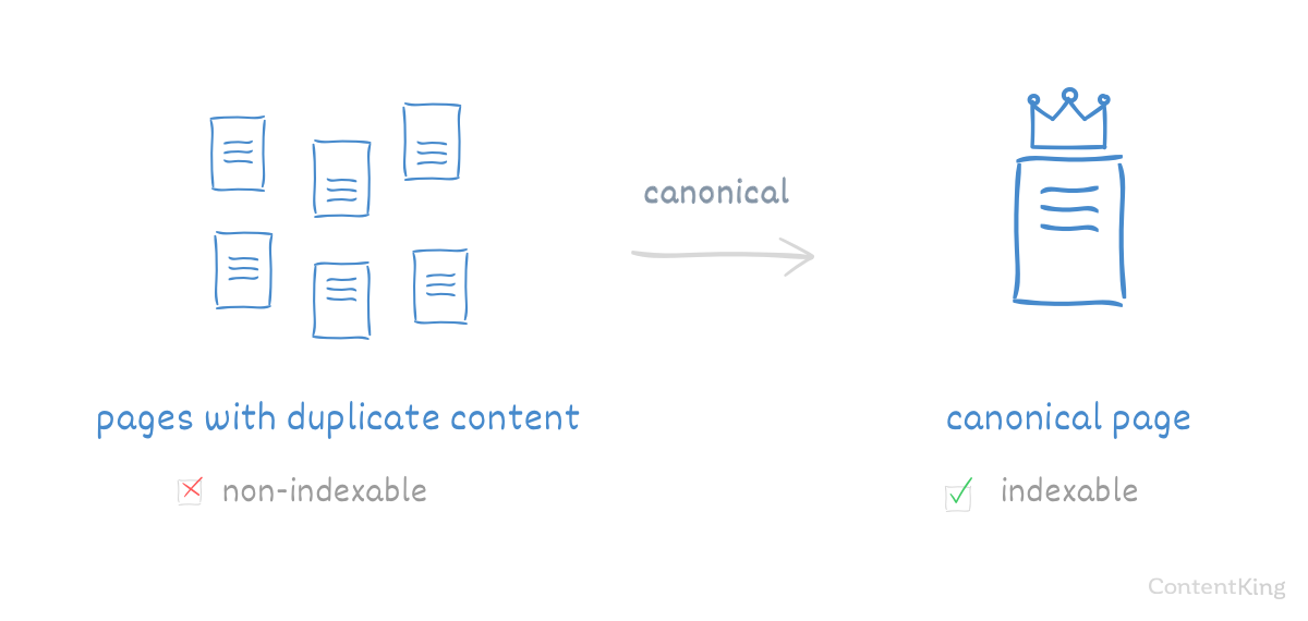 Use of canonical link illustrated