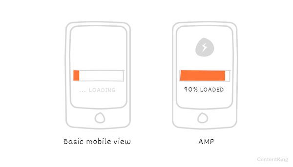 AMP helps you optimize for mobile