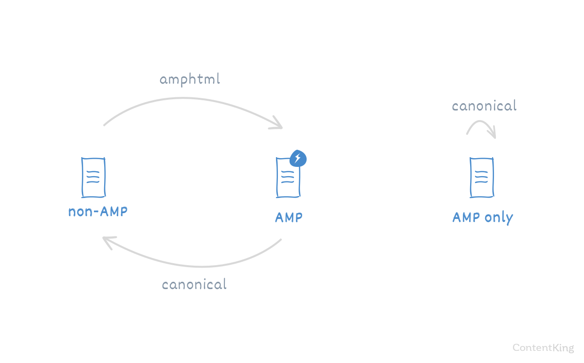 Make the AMP and non-AMP relationship clear to search engines
