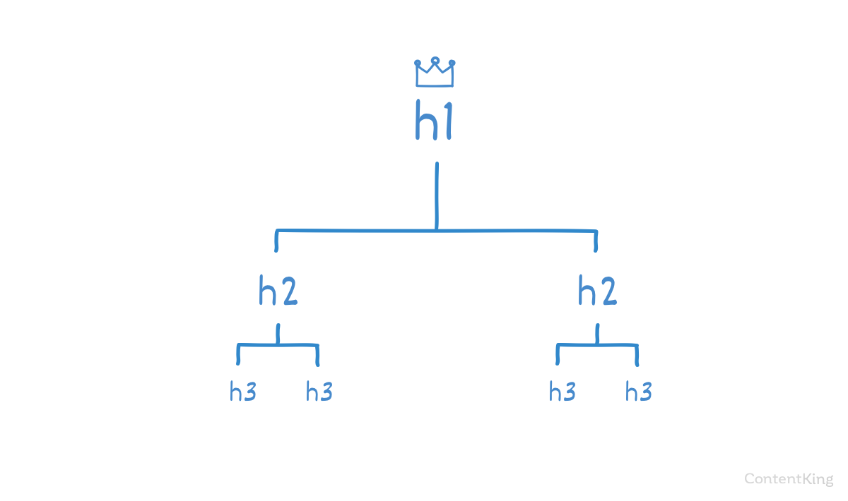 how to create a hierarchy h1 h2