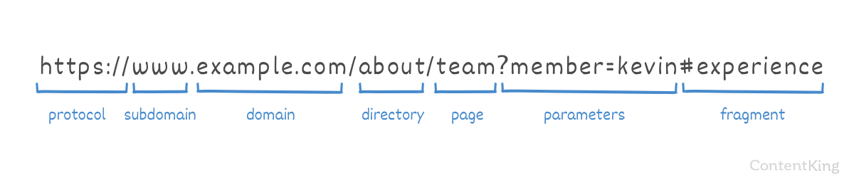 The anatomy of a URL