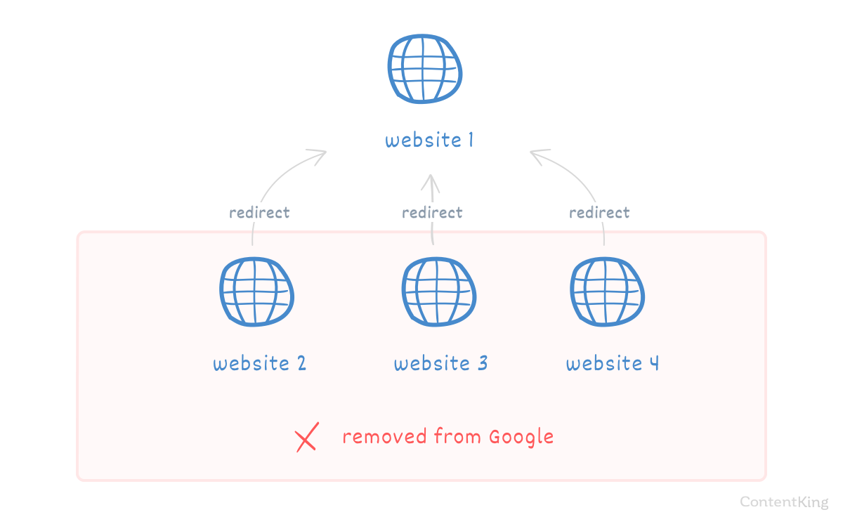 Redirection gone wrong: the language variants are removed from search engines.