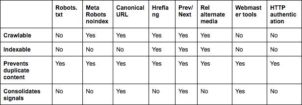 Crawlability and indexability table