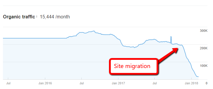 ContentKing - BigSEO fails - Merging websites