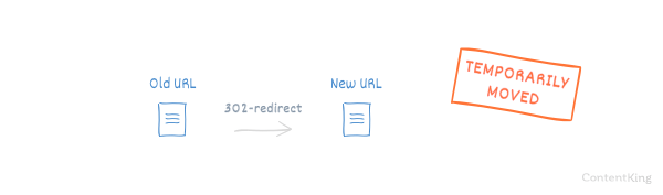 Illustration of a 302 redirect showing content that has temporarily moved.