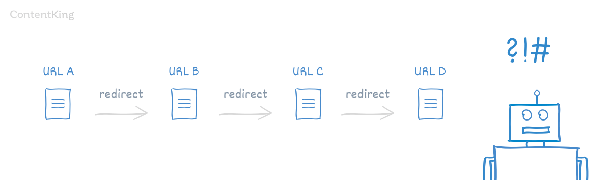 Redirect chain