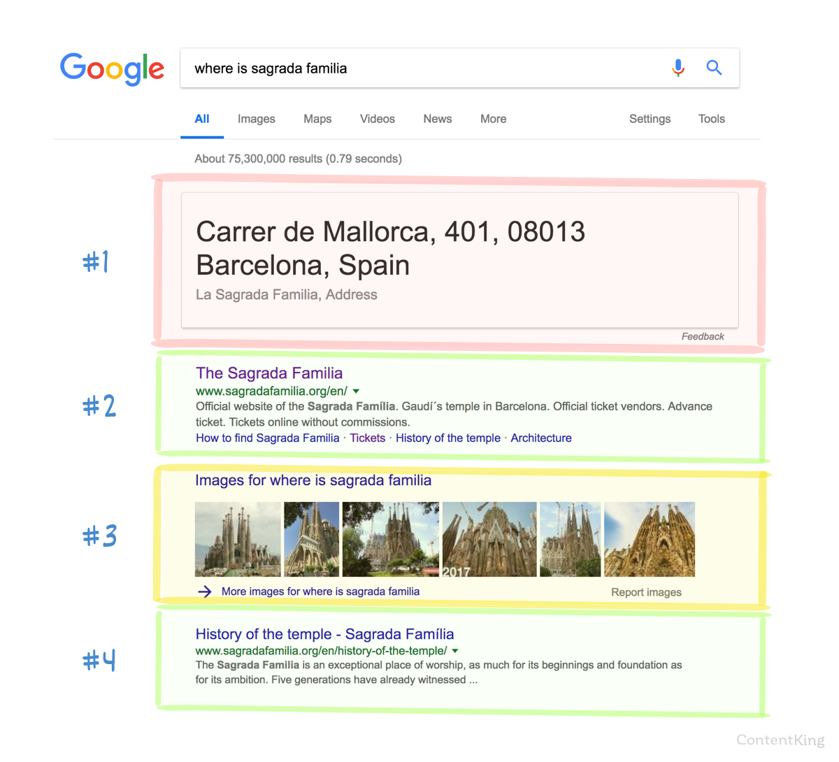Different snippets in Google SERPP