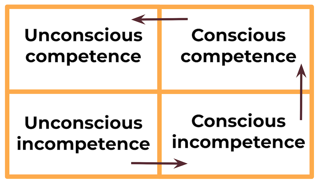 Conscious Competence matrix showing the four phases