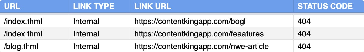 Exporting pages with broken links in ContentKing